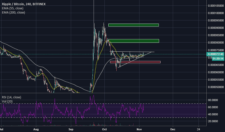 XRPBTC: My Technical Analysis of XRP