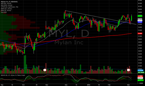 MYL: Mylan Daily. Held TL retest