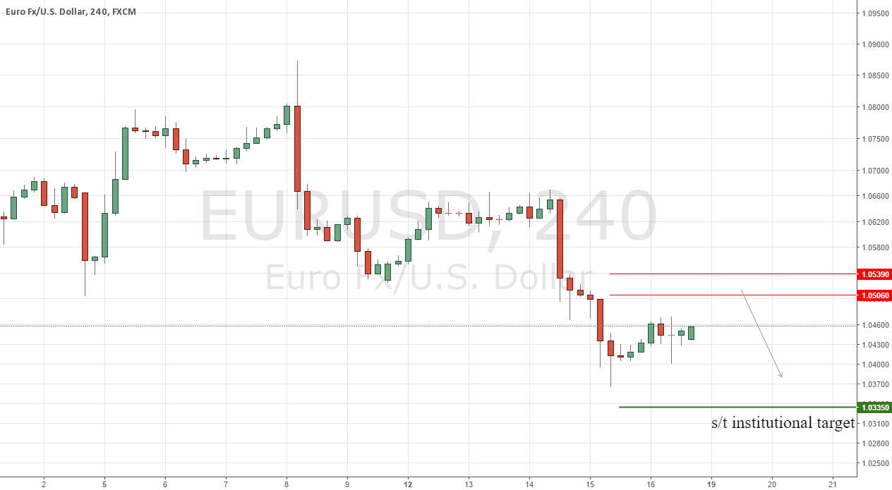 EURUSD Institutional Short Setup