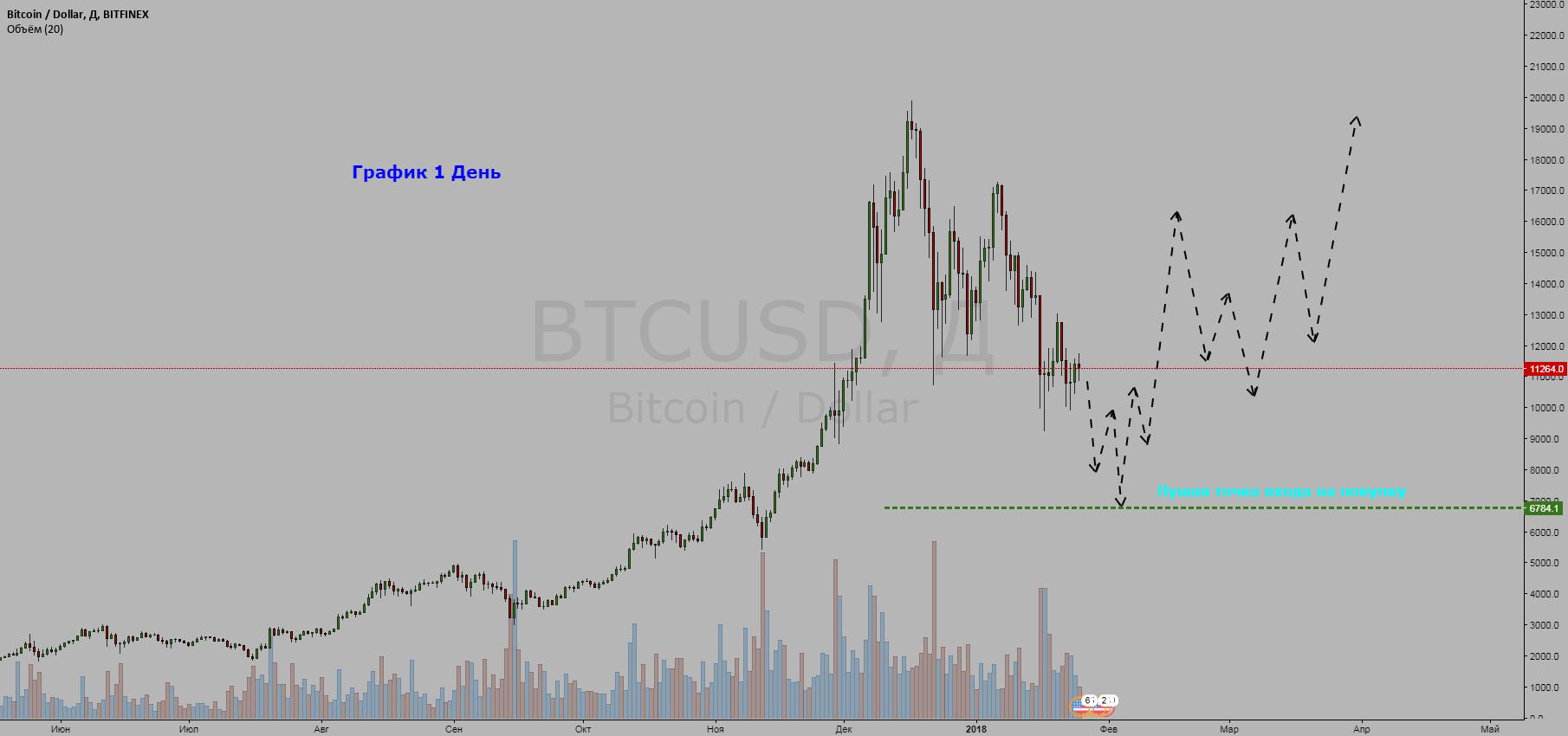 Криптовалюта  Bitcoin / Dollar = BUY