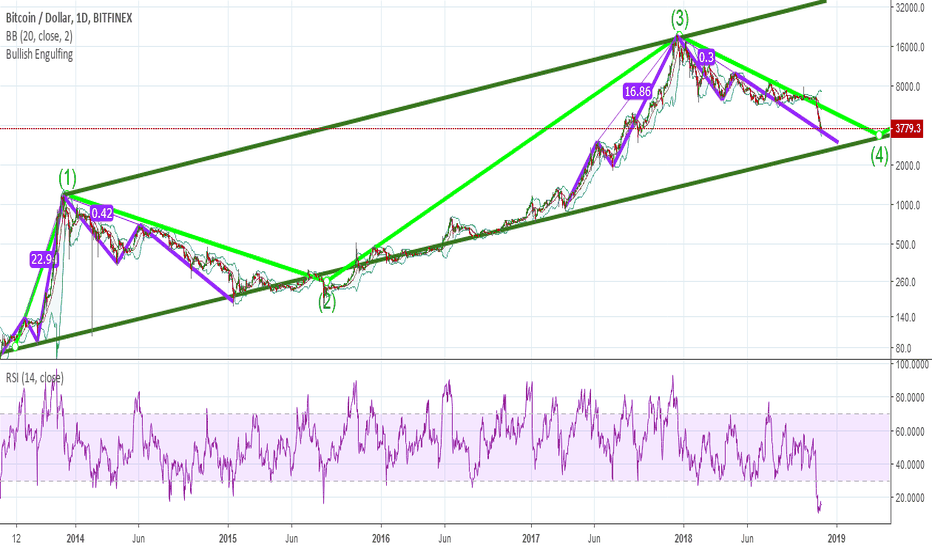 BTCUSD: IS BTC GOING TO THE FINAL BOTTOM ?
