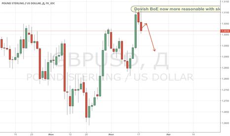 GBPUSD: Фунт лишился основного катализатора для роста