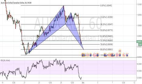 AUDCAD: Go for long at the PRZ