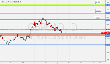 GBPCAD: GBPAUD - LONG, LONG TERM