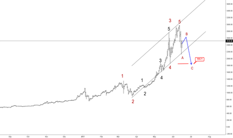 BTCUSD: Maybe It's Time For The BTCUSD To Correct
