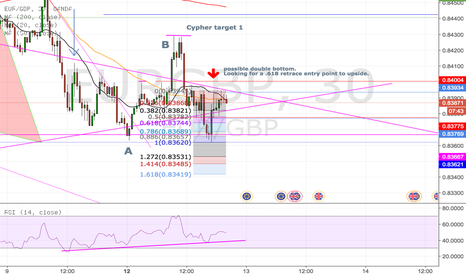 EURGBP: EUR/GBP NICE BULLISH OPPERTUNITIES