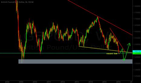 GBPUSD: Will GBPUSD  head to 2009 low?