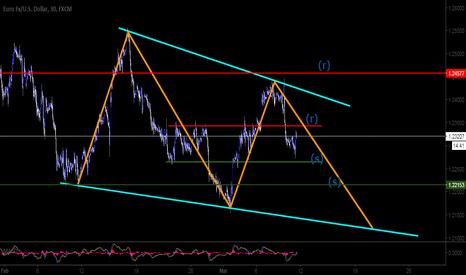 EURUSD: FX   EURUSD   Price prediction