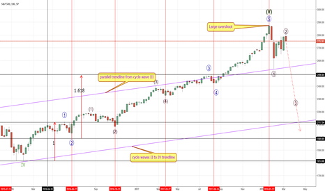 SPX: SPX - Is the top in?