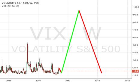 VIX: VIX LONG