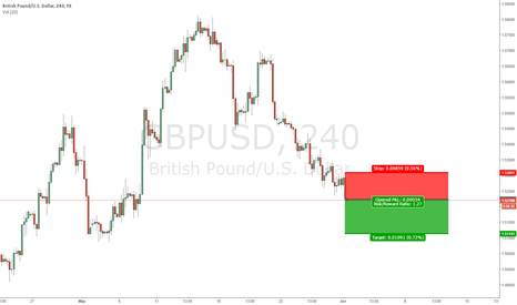 GBPUSD: GBP breakdown Targeting 1.5115
