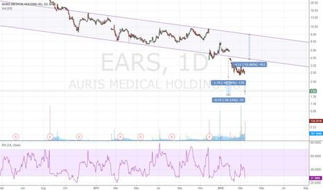 EARS: Short EARS