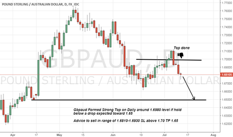 GBPAUD: gbpaud short advice formed Strong top on Daily
