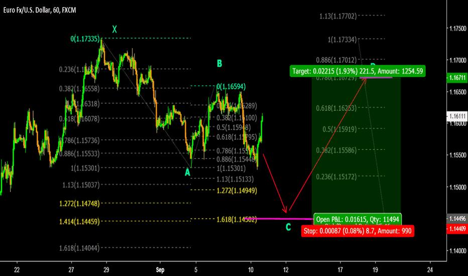 EURUSD: EURUSD Buy at 1.145