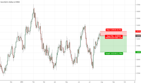 EURUSD: 201307-29 | GBPUSD | Daily | 8:42 PM | GMT +7
