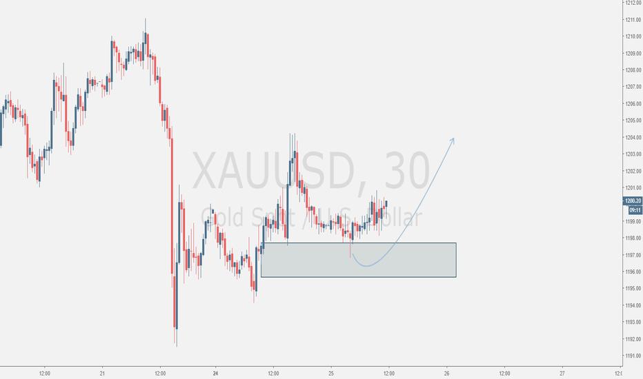 XAUUSD: Gold Reaction