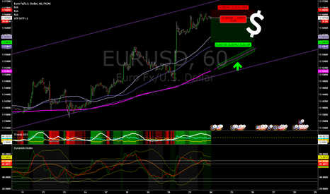 EURUSD: Short on the Short Term