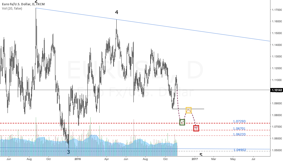 $EURUSD | Short Trade | Targets Defined
