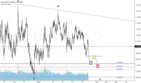EURUSD: $EURUSD | Short Trade | Targets Defined