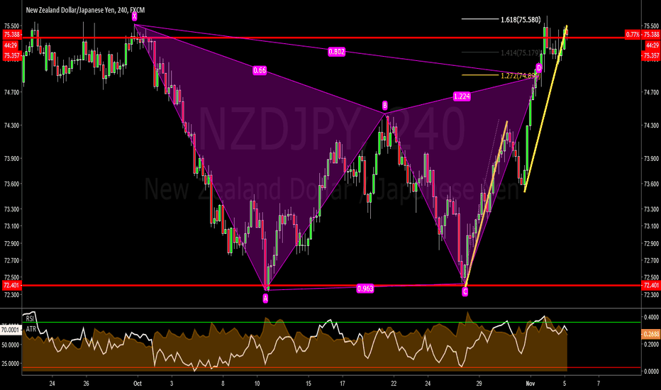 NZDJPY: NZDJPY - Channel Trading (Putting Together The Clues)