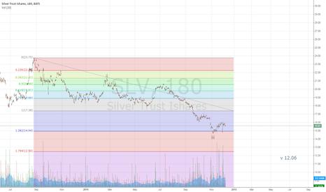 SLV: SLV to 12.06