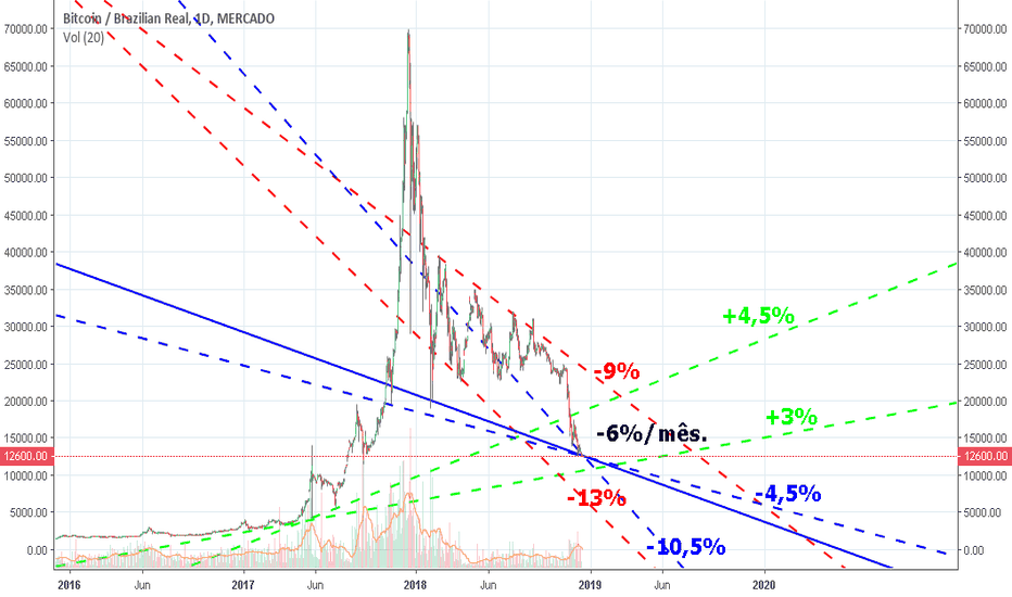 BTCBRL: BTC/BRL (LONG and SHORT) [FOXBIT]