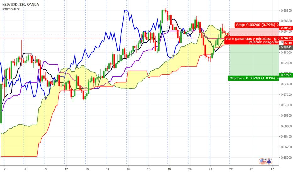 NZDUSD: Short NZD/USD