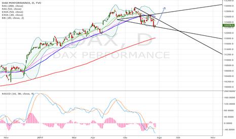 DAX: DAX cambio di trend
