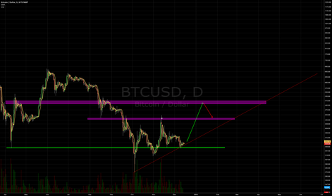 BTCUSD: Keep it simple