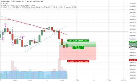WIN1!: Compra de indice na estratégia impulse reverse