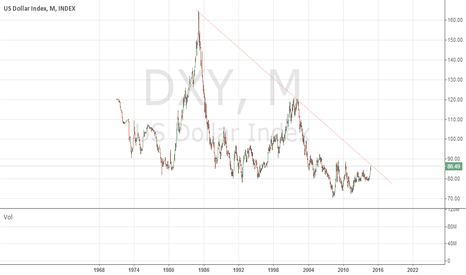 DXY: DXY almost in top! or ?