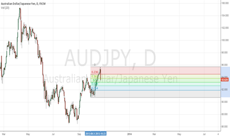 AUDJPY: lets see, how 38.2 works