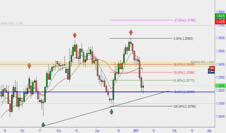 USDCAD: USDCAD LONG POTENTIAL