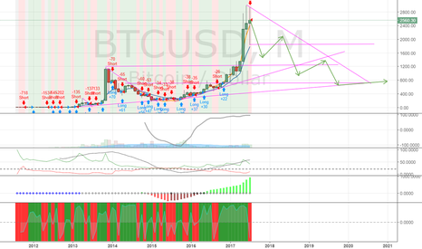 BTCUSD: Медвежий тренд по bitcoin / dollar до следующий цели в $600-$900