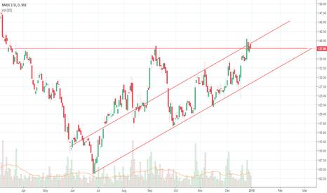 NMDC: ascending triangle breakout