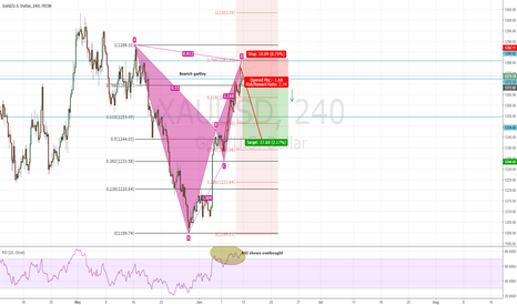 XAUUSD: Time to short GOLD again
