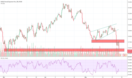 GBPJPY: GBPJPY - meeting a strong support level