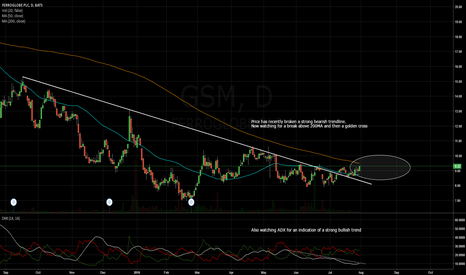 GSM: Watching for Golden Cross