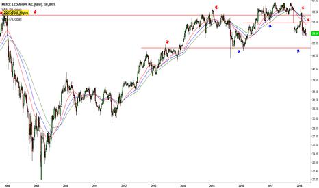 MRK: Dow drops once again #31 (MRK)