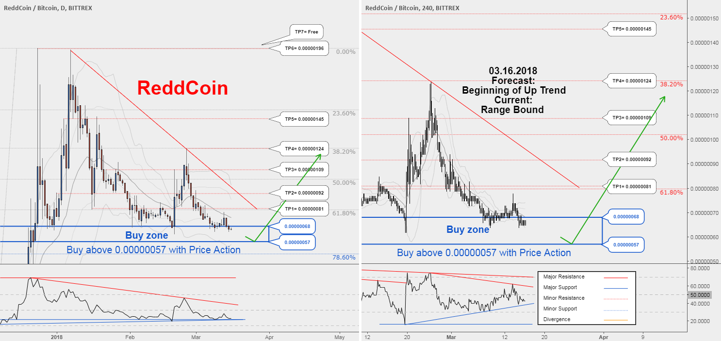 Rddbtc Keep Your Eye On Chart For Hunting Buy Position Is Near By