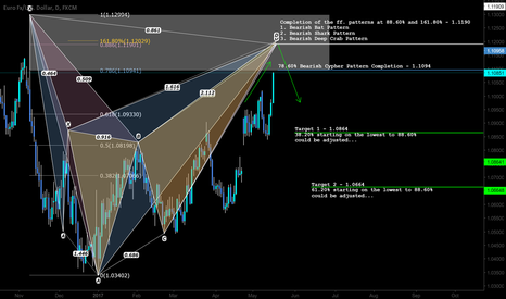 EURUSD: Multiple confluence for a SHORT/SELL opportunity here!!!