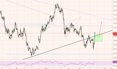 USDJPY: USDJPY - potential long entry, but with trading flexibility