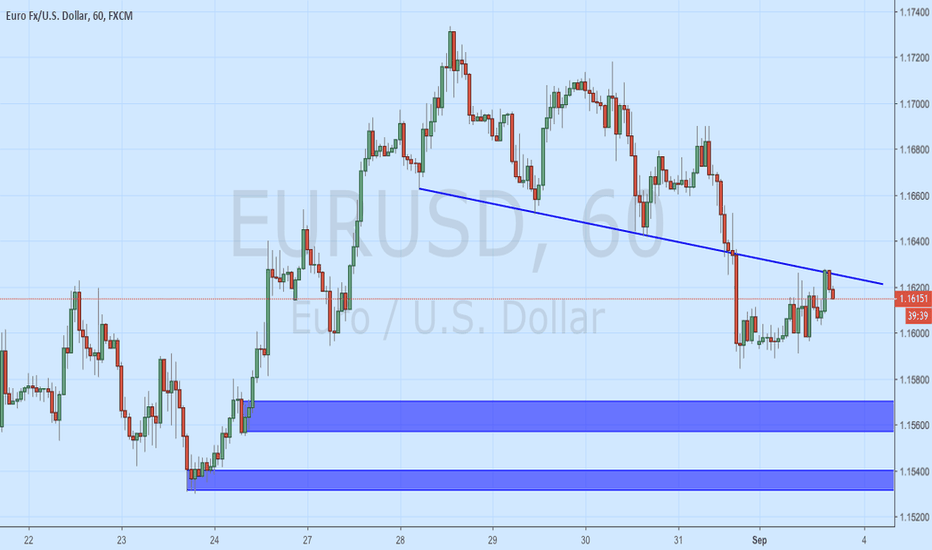 EURUSD: EUR/USD Sell Continue. Trendline rejection instant sell