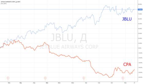 JBLU: Идея парной торговли: JBLU vs CPA.
