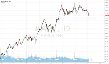 AAPL: $AAPL gap fill?