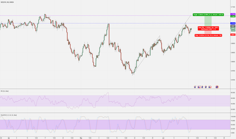 NZDCHF: If engulfing bullish @ close of 4 hour - BUY