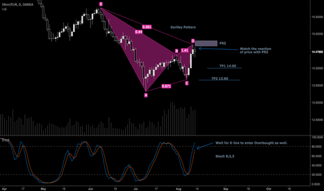 XAGEUR: XAGEUR short setup Gartley Pattern