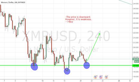 XMRUSD: XMRUSD, Monera/Dollar, H4