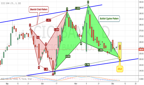 ICICIBANK: Educational 14: Formation of Harmonic (Real Time)