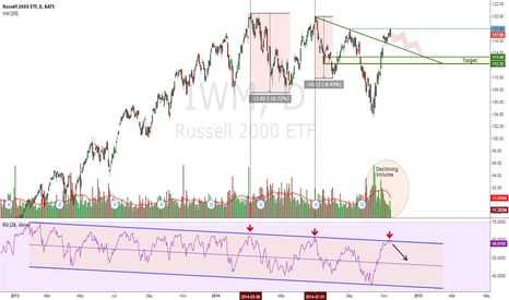 IWM: IWM - Bearish Signals, Expect Downturn